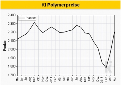 Preisentwicklung PE-Granulate